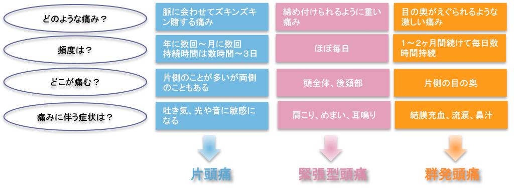 zutsuu_check